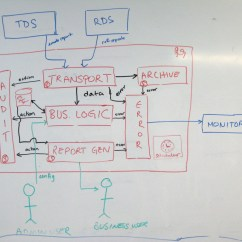 How To Draw Application Architecture Diagram Asco Redhat Wiring The C4 Model For Software