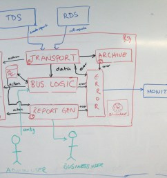 a software architecture sketch [ 1024 x 768 Pixel ]