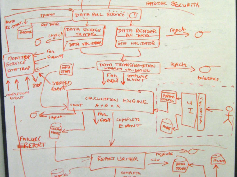 medium resolution of a software architecture sketch