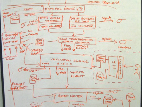 small resolution of a software architecture sketch