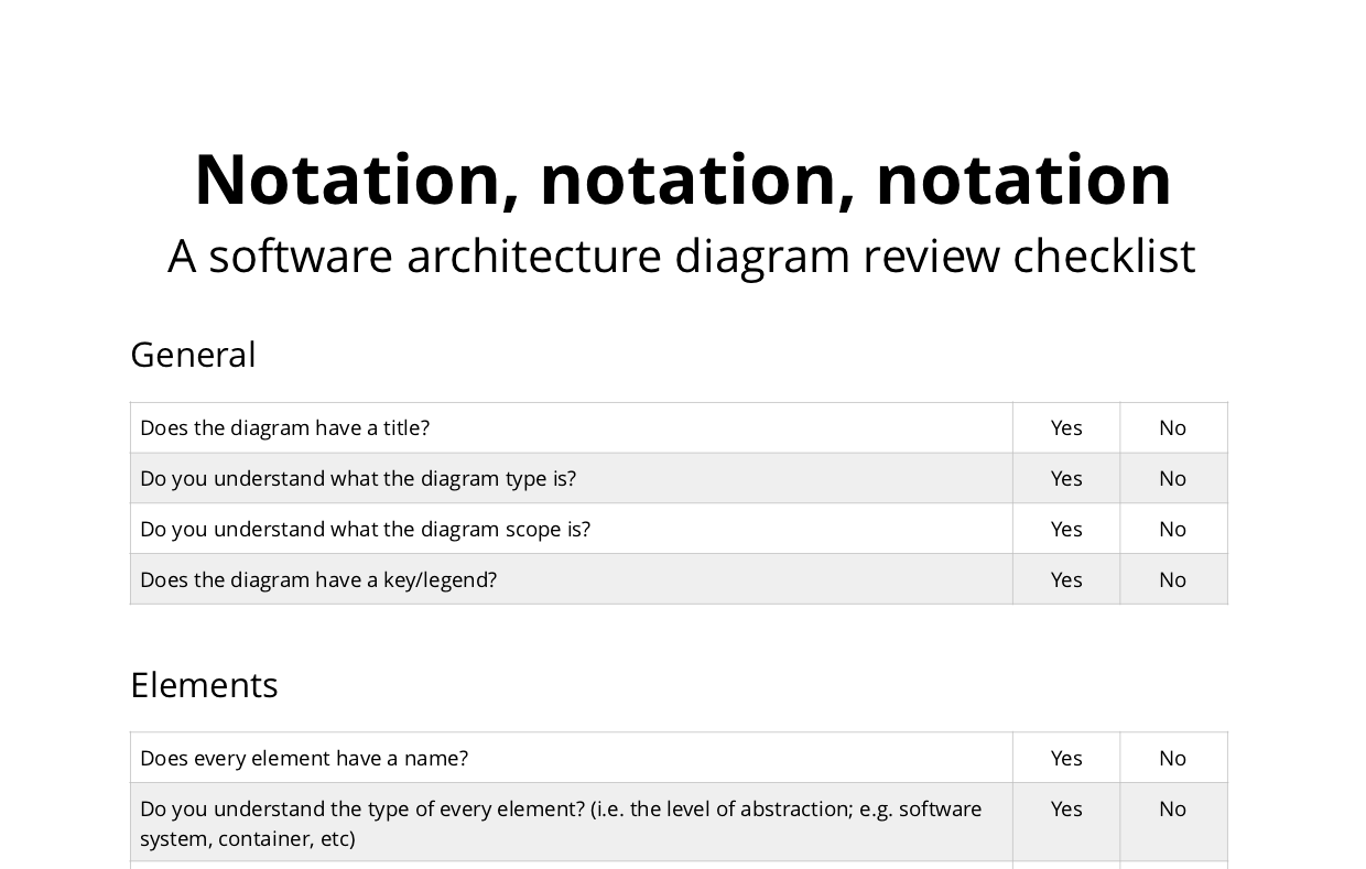 hight resolution of software architecture diagram review checklist