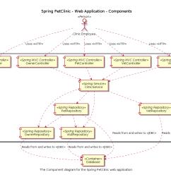 a component diagram [ 1240 x 874 Pixel ]
