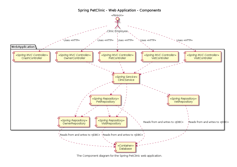uml component diagram database management application richdel sprinkler valve the c4 model for software architecture
