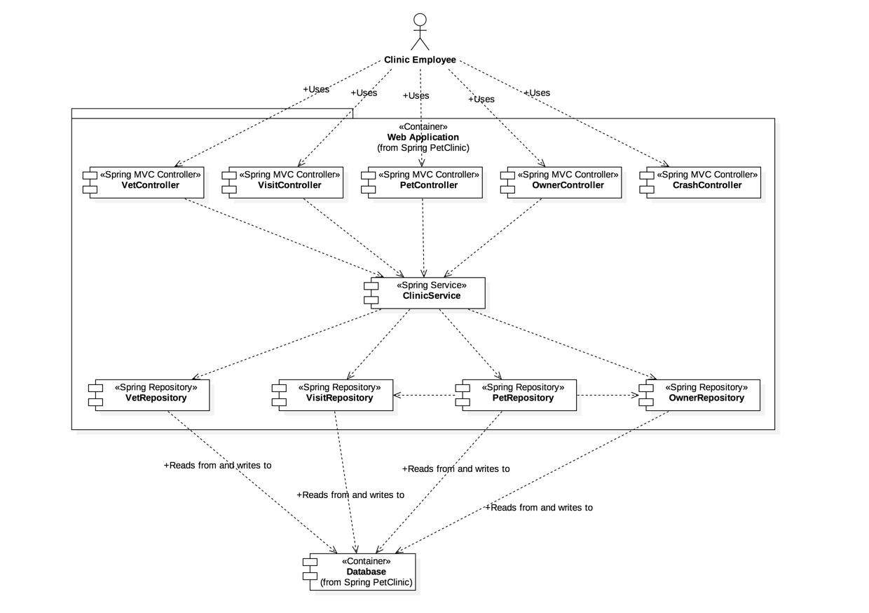 visio uml component diagram 98 dodge caravan radio wiring the c4 model for software architecture a