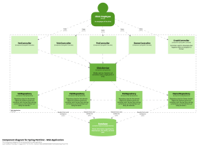 The C4 model for visualising software architecture