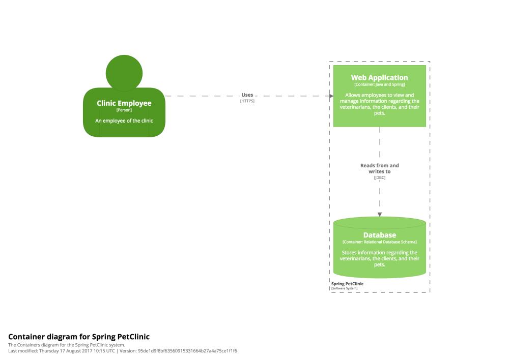 medium resolution of a container diagram