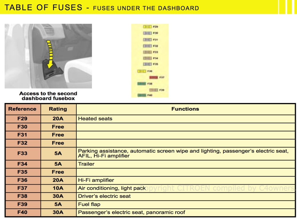 medium resolution of fuse box on citroen picasso the structural wiring diagram u2022c4 fuse box data wiring diagram