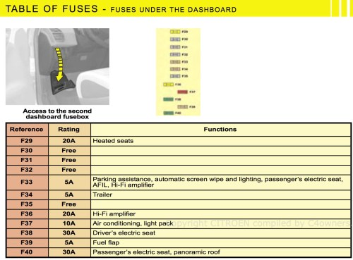 small resolution of fuse box on citroen picasso the structural wiring diagram u2022c4 fuse box data wiring diagram