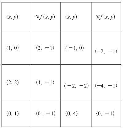 Stewart-Calculus-7e-Solutions-Chapter-16.1-Vector-Calculus-25E-2