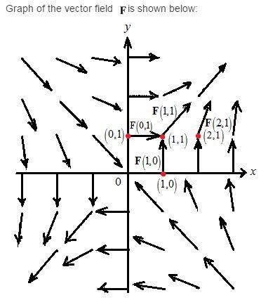 Stewart-Calculus-7e-Solutions-Chapter-16.1-Vector-Calculus-5E-2