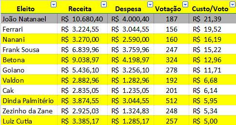 Voto mais caro entre os eleitos do município de Trairão foi de R$ 21,39, custo do voto Trairão