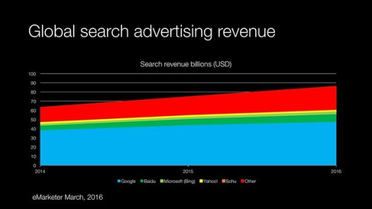 Global Search Revenues