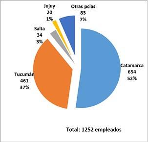 Participación Empleo Minera Alumbrera 2015