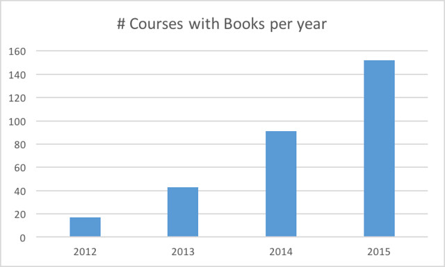 Annual Book usage