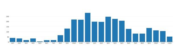 2012 prints per hour