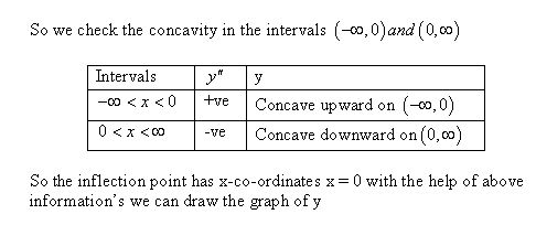 stewart-calculus-7e-solutions-Chapter-3.4-Applications-of-Differentiation-46E-6