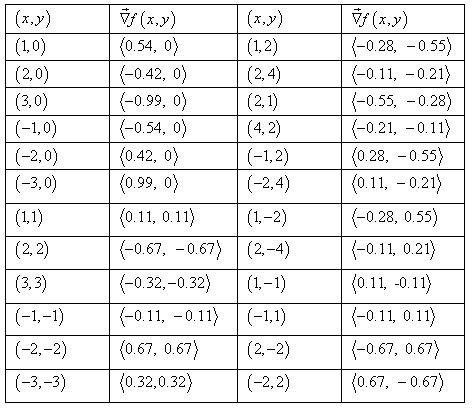 Stewart-Calculus-7e-Solutions-Chapter-16.1-Vector-Calculus-32E-3