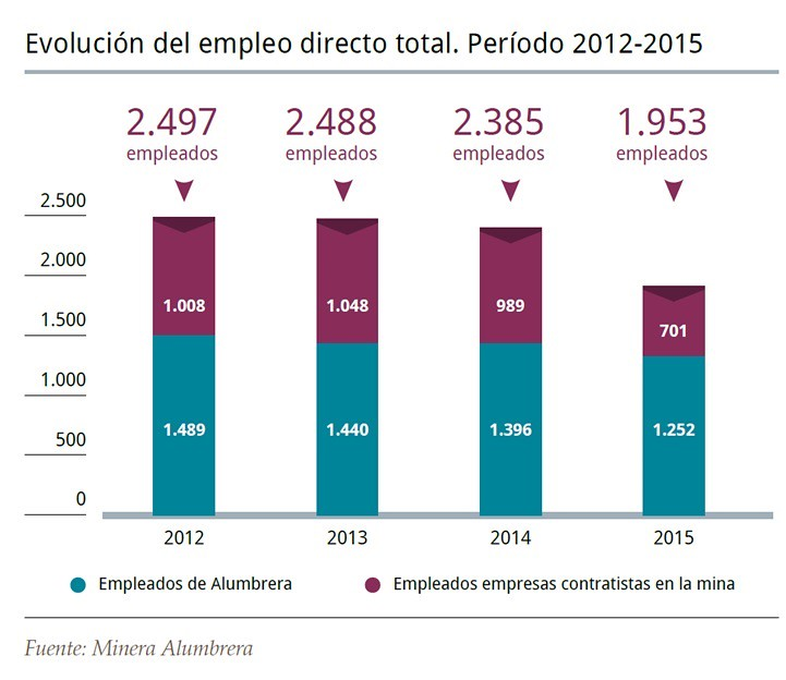 Evolución del empleo directo total 2012-2015