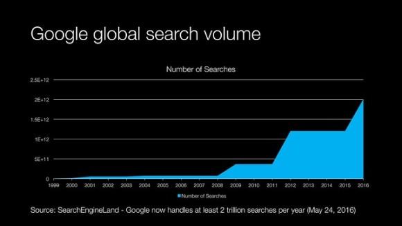 Google global search volume