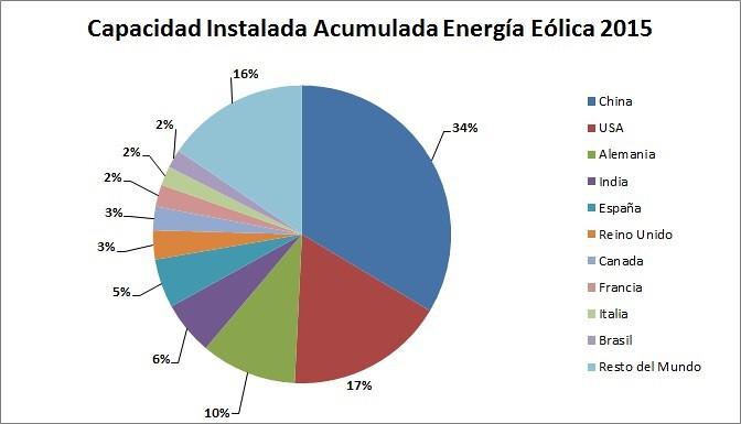 Capacidad Instalada Acumulada Energía Eólica 2015 (MW)