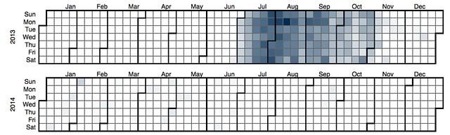 EDC3100 2013 S2 - Book usage