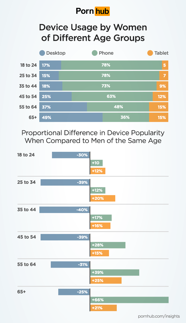 pornhub-insights-women-tech-device-usage-ages