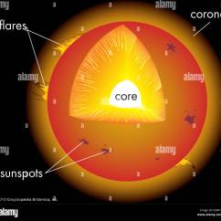 Layers Of The Sun Diagram Data Models In Dbms With Stock Photo Royalty Free Image