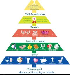 social and psychological concepts illustration of maslow 6 step pyramid diagram of djoser step pyramid [ 1179 x 1390 Pixel ]