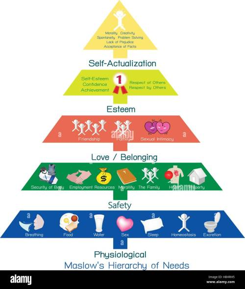 small resolution of social and psychological concepts illustration of maslow 6 step pyramid diagram of djoser step pyramid
