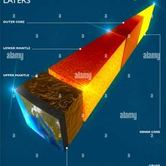 Structure Of The Earth Diagram Meyer Snow Plow Headlight Wiring Division Into Layers 39s Crust