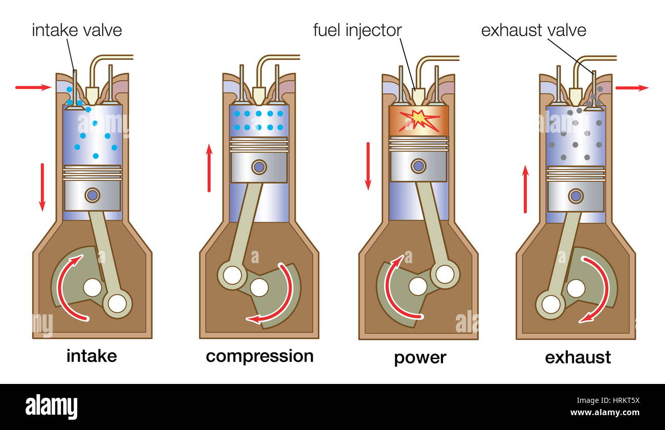 hight resolution of internal combustion engine four stroke cycle in a typical diesel engine