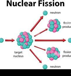 diagram of fission wiring diagrams konsult diagram of fission wiring diagrams diagram of fission reactor diagram [ 1300 x 1000 Pixel ]