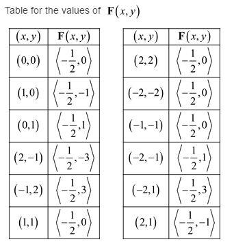 Stewart-Calculus-7e-Solutions-Chapter-16.1-Vector-Calculus-3E-1