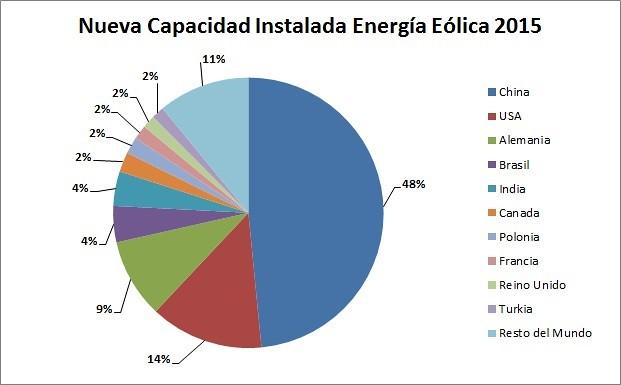 Nueva Capacidad Instalada Energía Eólica 2015 (MW)