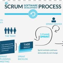 Agile Process Flow Diagram Price Pfister Kitchen Faucet Parts Scrum Software Development Png Clipart