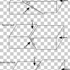 Strike Slip Fault Block Diagram Swot Analysis Template 12 Png Cliparts For Free Download Uihere San Andreas Thrust Tectonics Tectonic Clipart