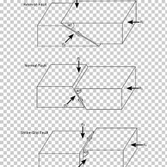 Fault Block Diagram Square D Water Pressure Switch Wiring Crust Geology Normal Rock Png Clipart Free Cliparts Uihere