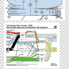 Sankey Diagram For A Washing Machine Blank Anatomy Organs Page 31 1 044 Flow Chart Png Cliparts Free Download Uihere