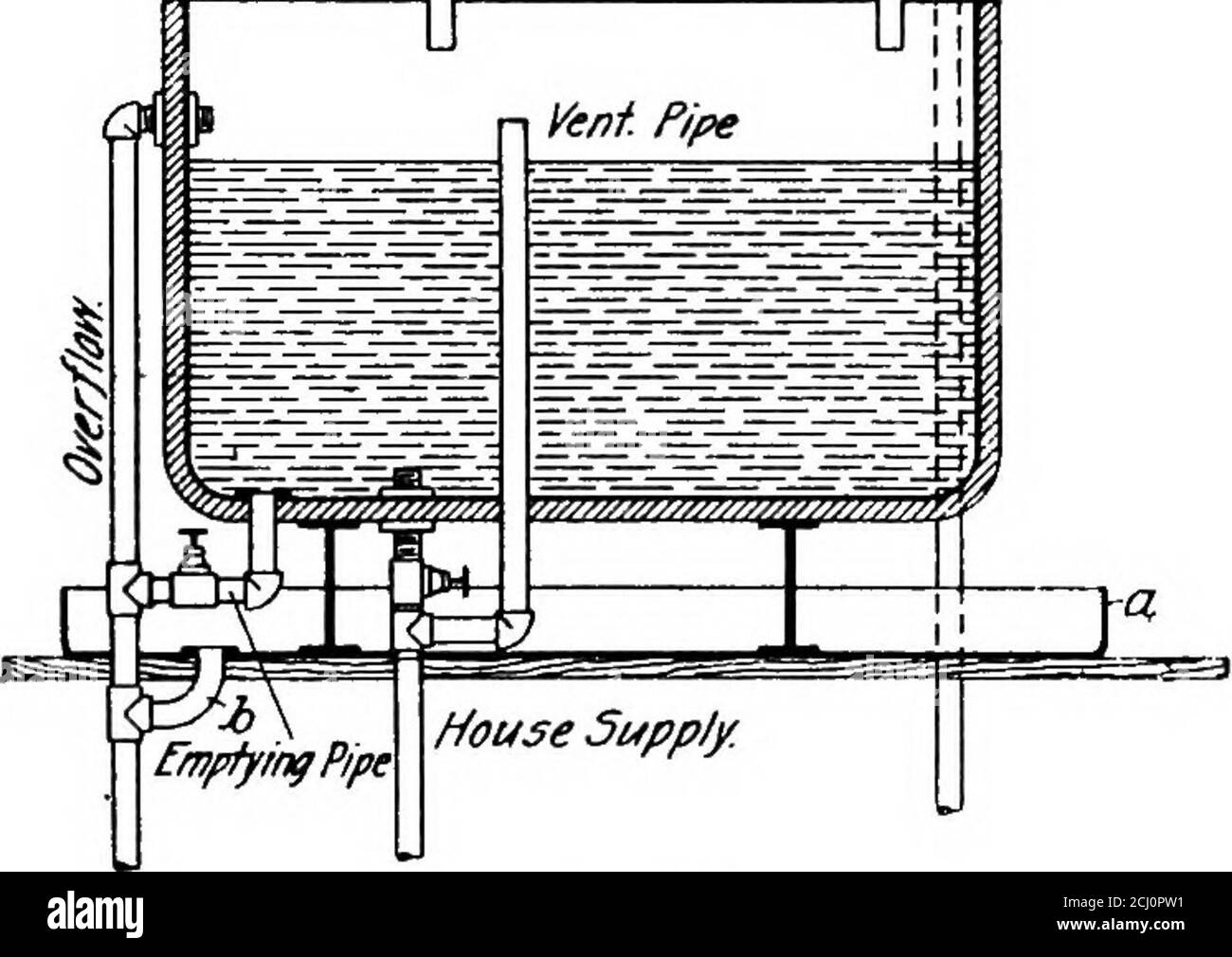 https www alamy com principles and practice of plumbing controlled automatically when it is thepump pipe should enter the tank through the bottom and becontrolled by a bal anced float valve wy opfa drip pan a un i lj lllider the tank andextending a fewinches on all sidesof it catches thewater of condensa tion and dischargesit through thewaste pipe b intothe overflow pipewhen a tank issupplied with wa ter by a pump thatis not automatic in operation a tell tale pipe should be runfrom a point in the tank about two inches below the level ofthe overflow pipe to the engineers sink water flowingthr image372499485 html