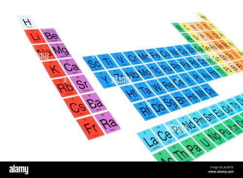 small resolution of periodic table stock image