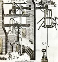 thomas newcomen steam engine 1712 the first atmospheric steam engine in dudley for pumping water out of mines [ 1061 x 1390 Pixel ]