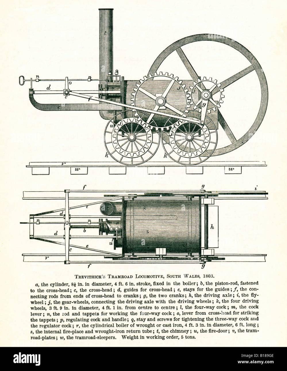 medium resolution of trevithick tramroad locomotive 1803 the first steam engine on tracks run at the penydarran ironworks merthyr tydfil
