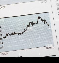 close up of a line graph on a financial report [ 1300 x 956 Pixel ]