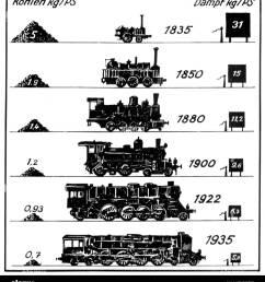 transport transportation railway locomotives steam locomotive diagram consumtion of coal kg ps in relation to steam kg ps deutsche reichsbahn public  [ 1192 x 1390 Pixel ]