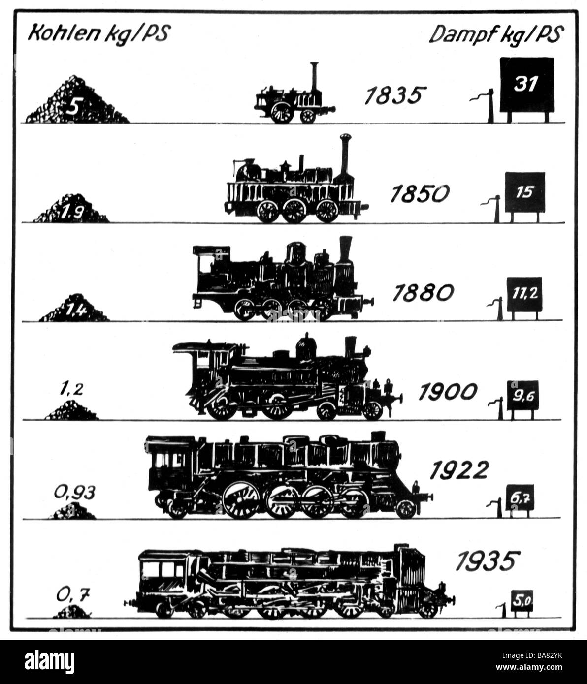 hight resolution of transport transportation railway locomotives steam locomotive diagram consumtion of coal kg ps in relation to steam kg ps deutsche reichsbahn public