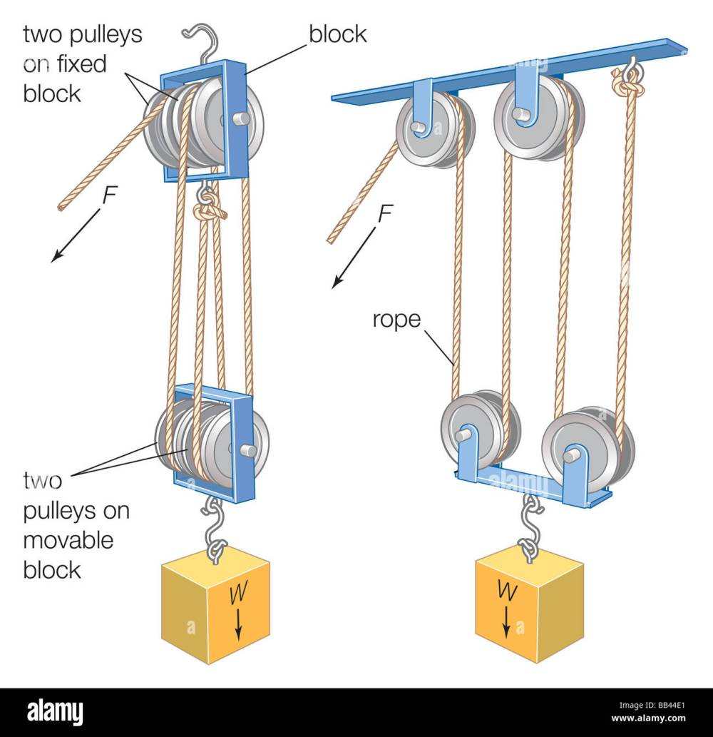medium resolution of a block and tackle a combination of a rope or cable and pulleys isa