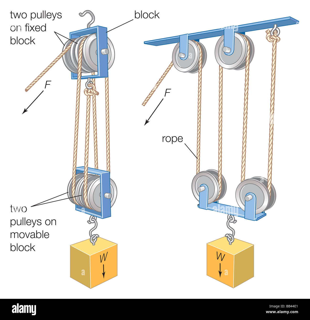 hight resolution of a block and tackle a combination of a rope or cable and pulleys isa