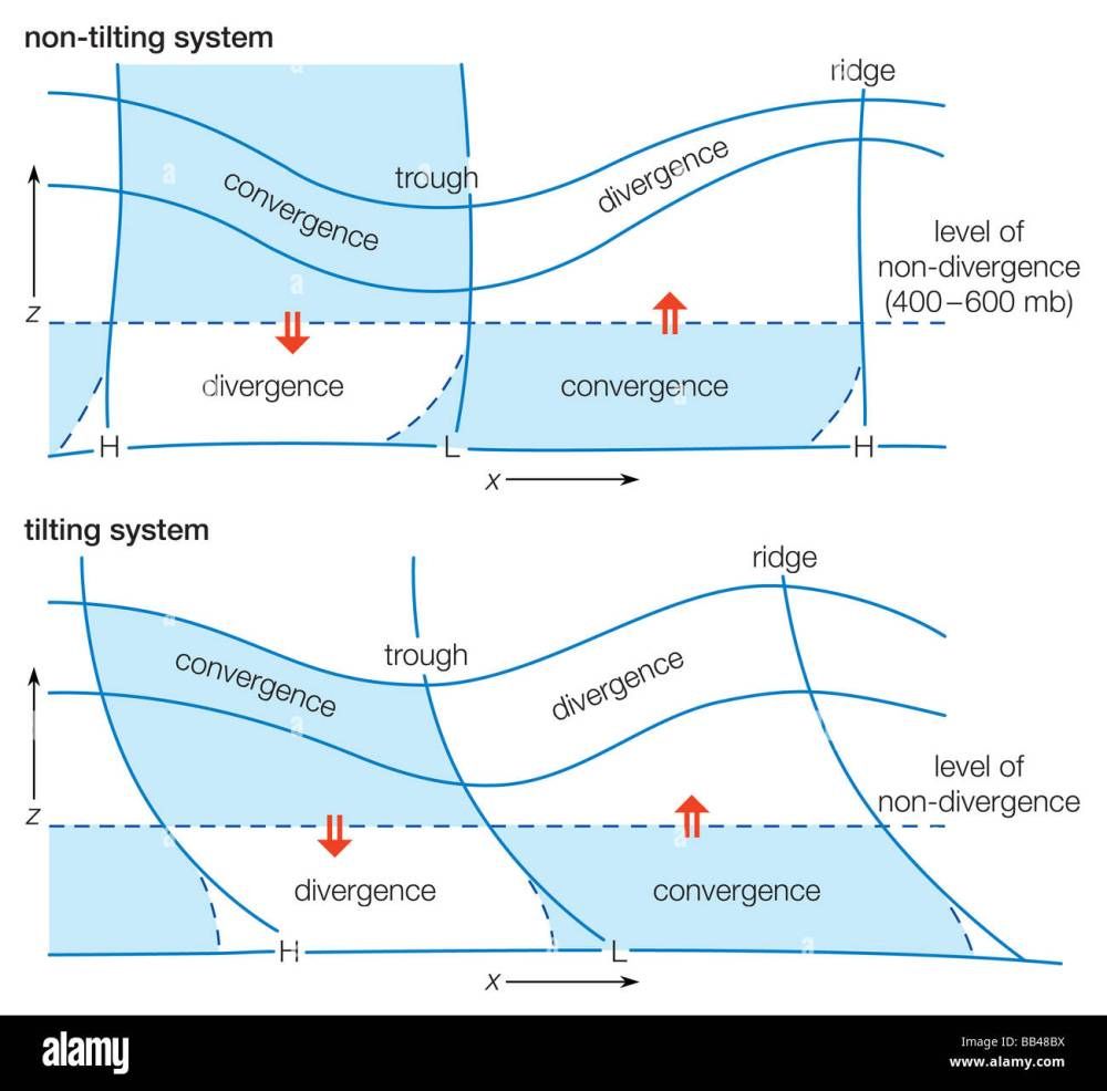 medium resolution of diagram of a wave system depicting typical divergence and convergence distributions for non tilting and tilting systems