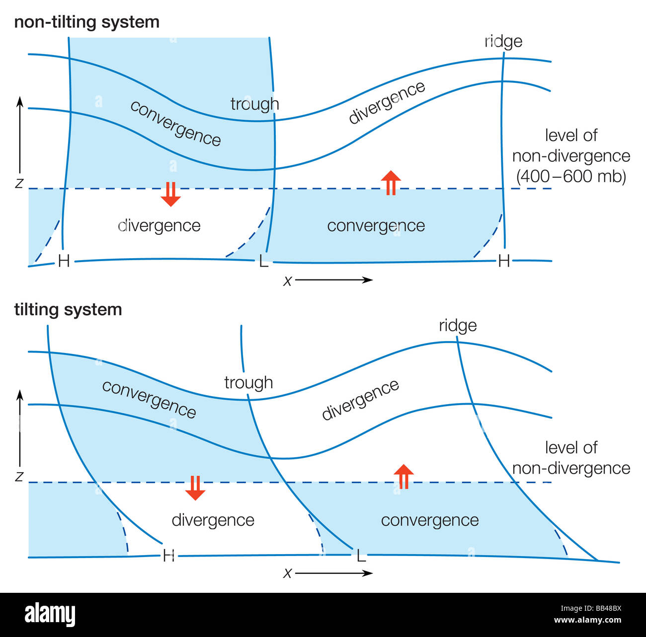 hight resolution of diagram of a wave system depicting typical divergence and convergence distributions for non tilting and tilting systems