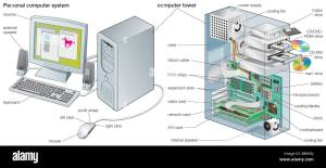 The ponents of a personal puter system Stock Photo